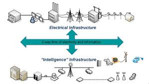 smart electric grids