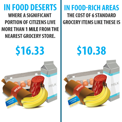 Food deserts defined and examined ecosystems united for American cuisine definition