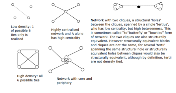 key-structural-components-of-a-netwrok