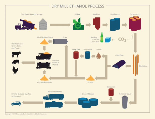 rfa-dry-mill-ethanol-process-web