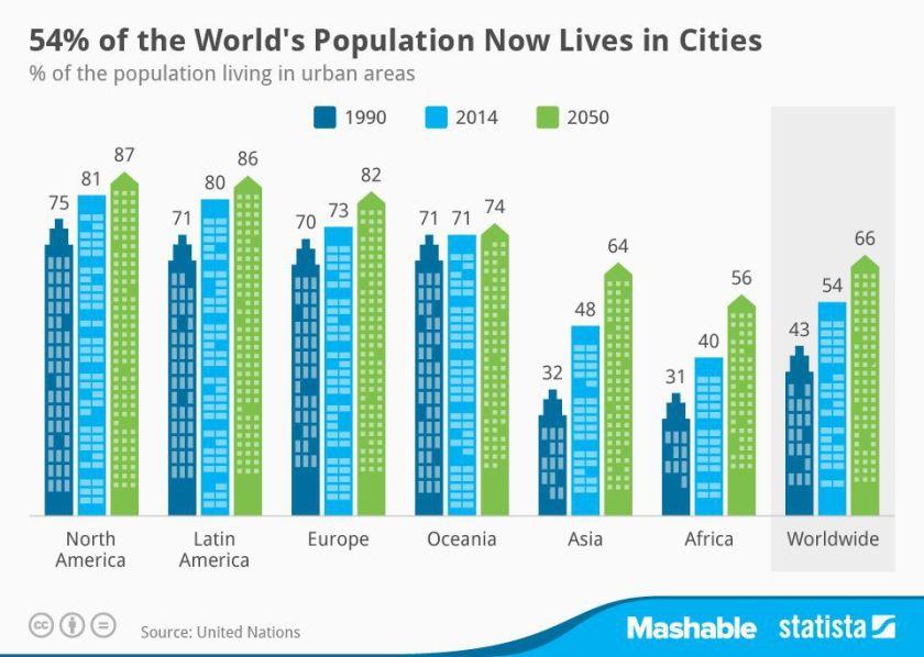 urbanization_chart